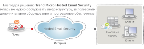 hosted-email-security-diagram-ru