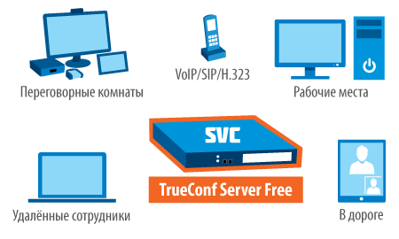 trueconf server free slide